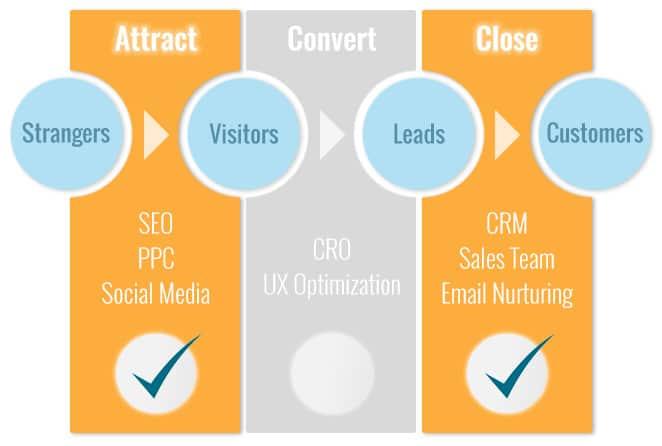 Marketing Funnel CRO